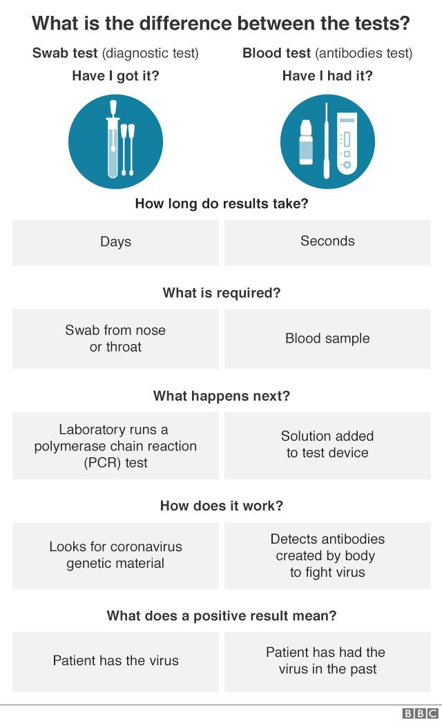 Differences in Coronavirus COVID-19 testing