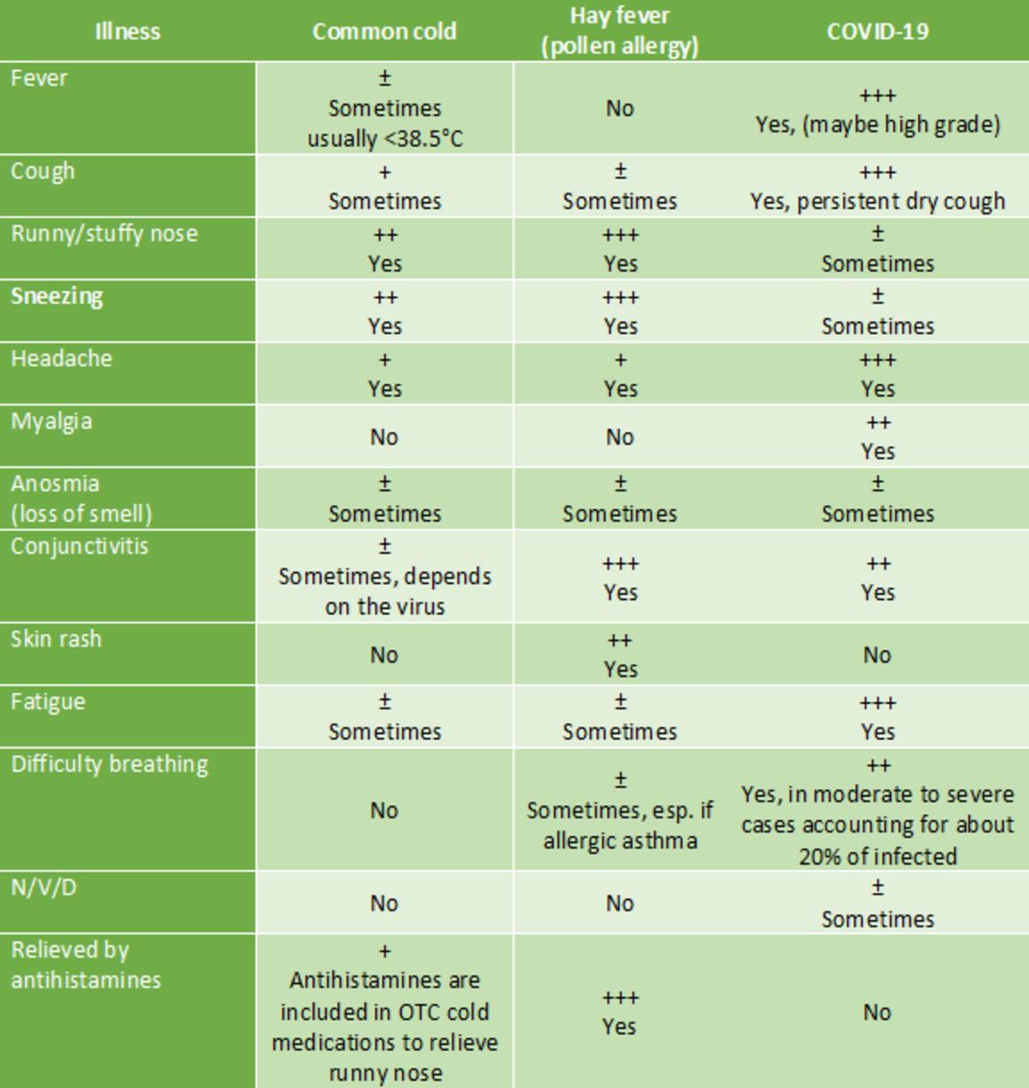 COVID-19 Coronavirus symptoms comparison flu and hay fever